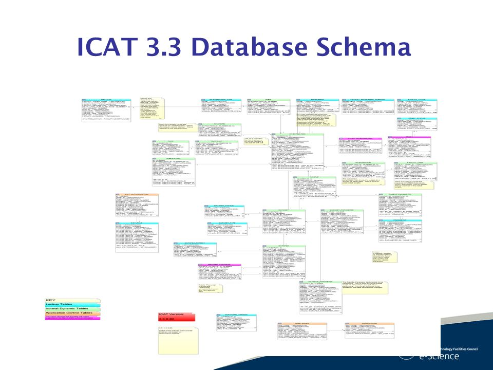 ICAT 3.3 Database Schema