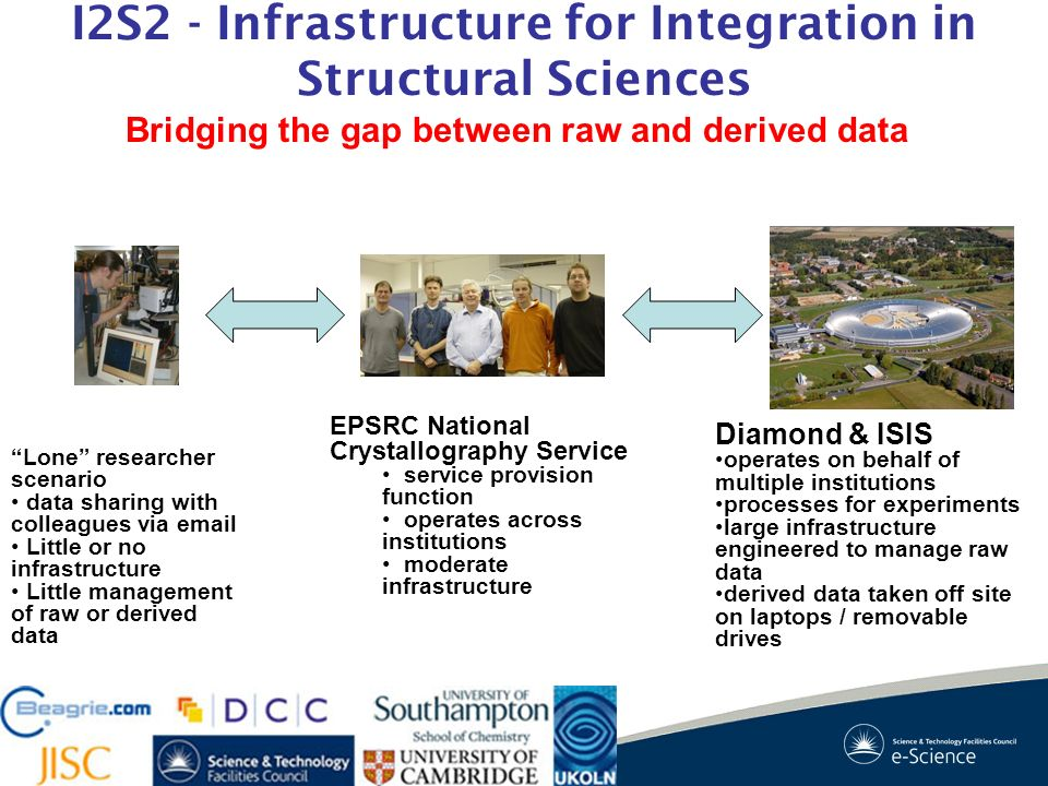 I2S2 - Infrastructure for Integration in Structural Sciences