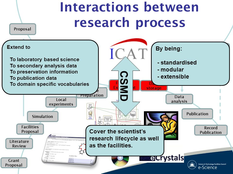 Interactions between research process
