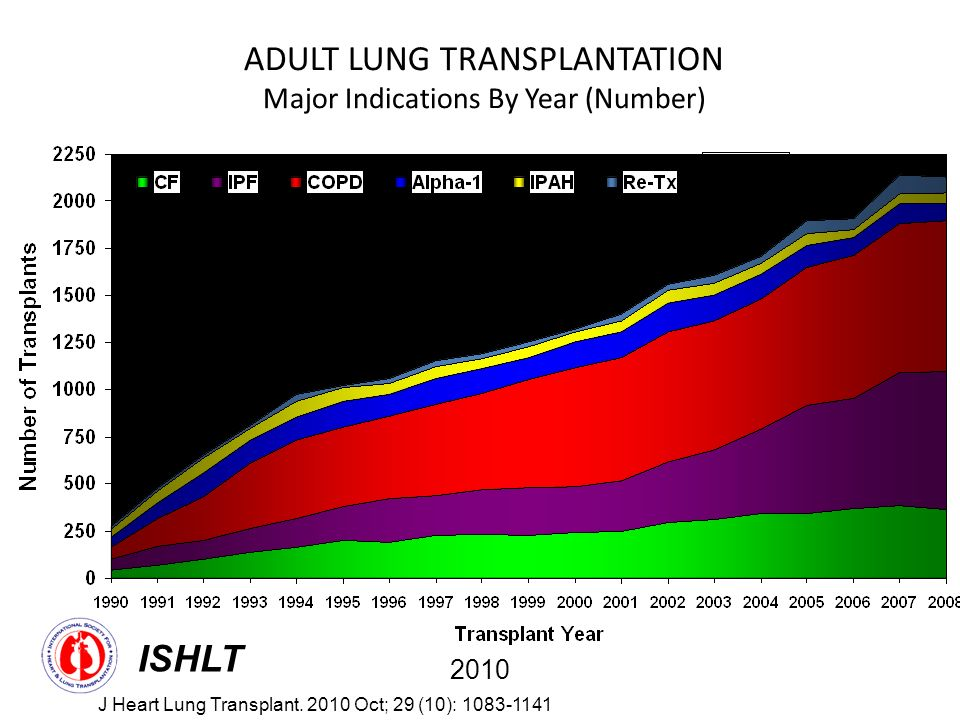 Business your adult lung transplants opinion