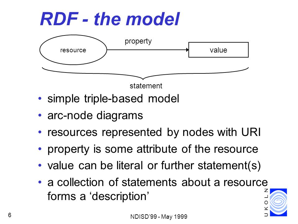 RDF - the model simple triple-based model arc-node diagrams