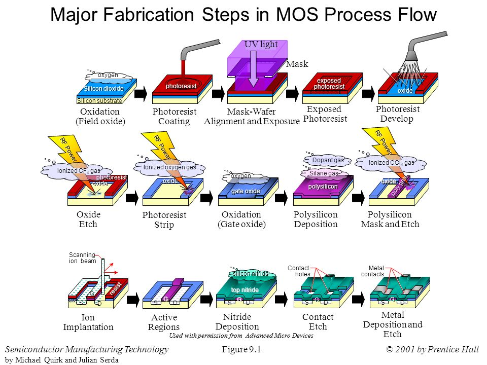the use of semiconductors in integrated circuit fabrication