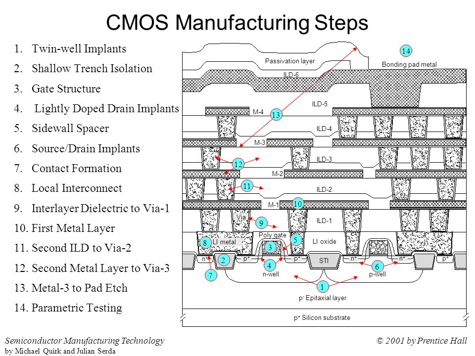 semiconductor manufacturing technology michael quirk