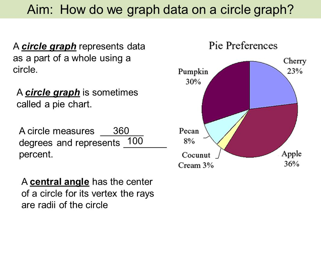A circle graph represents data as a part of a whole using a circle.