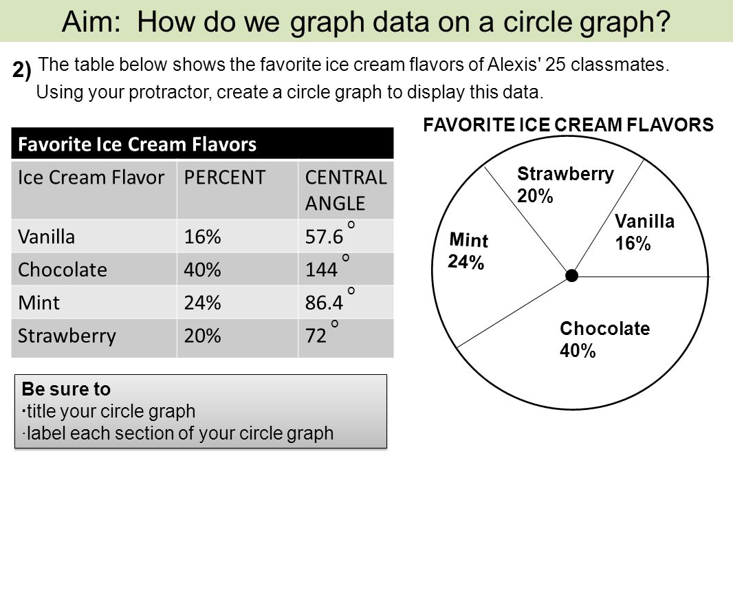A circle graph represents data as a part of a whole using a circle 13 favorite nvjuhfo Images