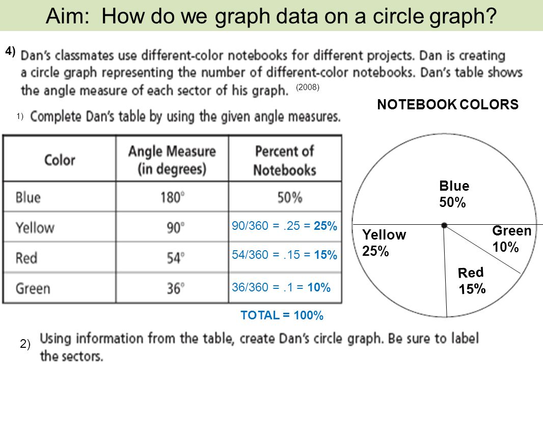 A circle graph represents data as a part of a whole using a circle 15 notebook nvjuhfo Images