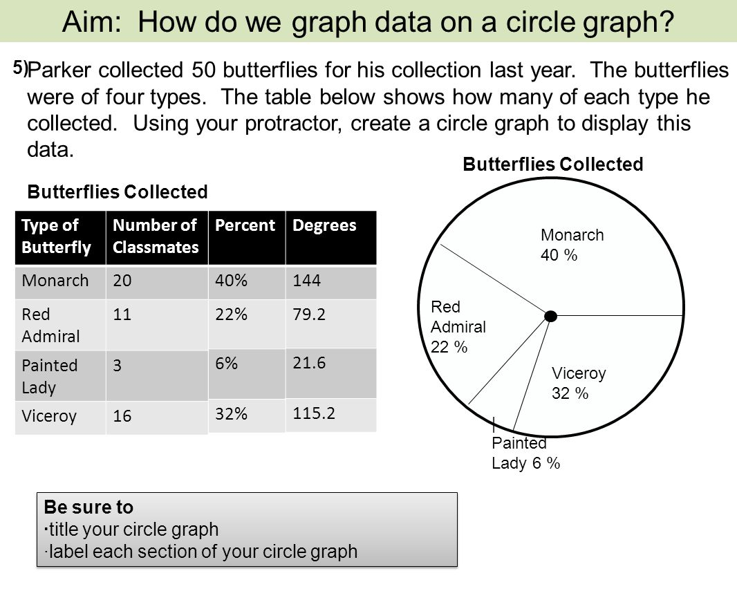 A circle graph represents data as a part of a whole using a circle 5 nvjuhfo Images