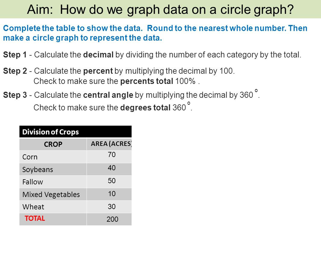 A circle graph represents data as a part of a whole using a circle 6 step nvjuhfo Images