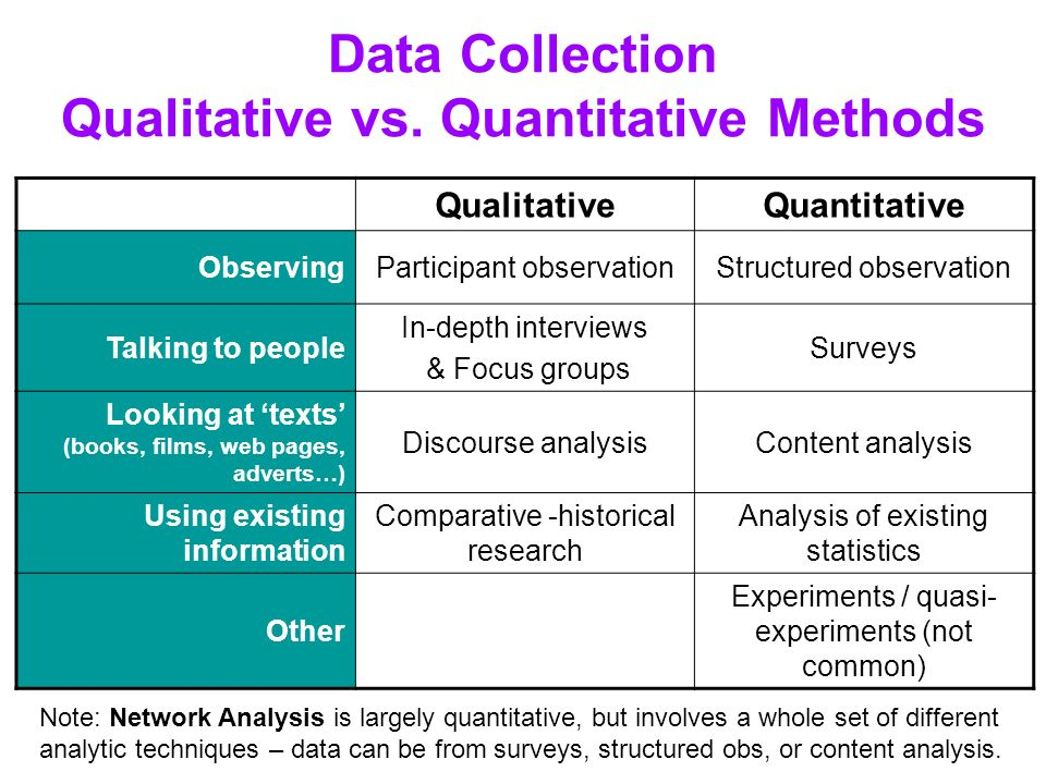 methods of qualitative of data collection At the one end of this continuum are quantatative methods and at the other end of the continuum are qualitative methods for data collection data on participant.