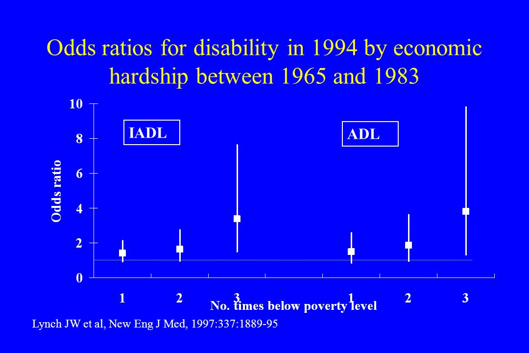 Odds ratios for disability in 1994 by economic hardship between 1965 and 1983