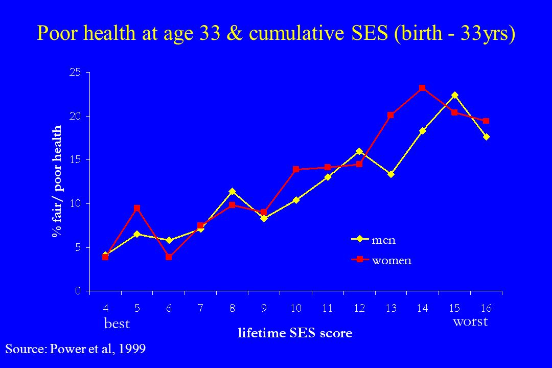 Poor health at age 33 & cumulative SES (birth - 33yrs)