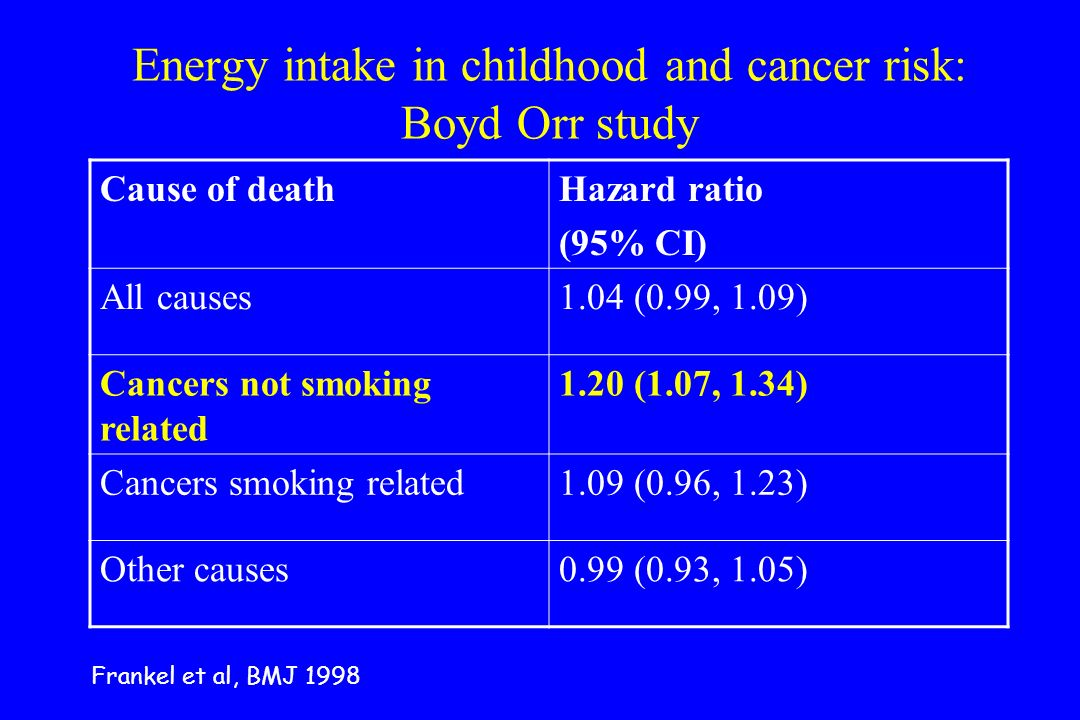 Energy intake in childhood and cancer risk: Boyd Orr study