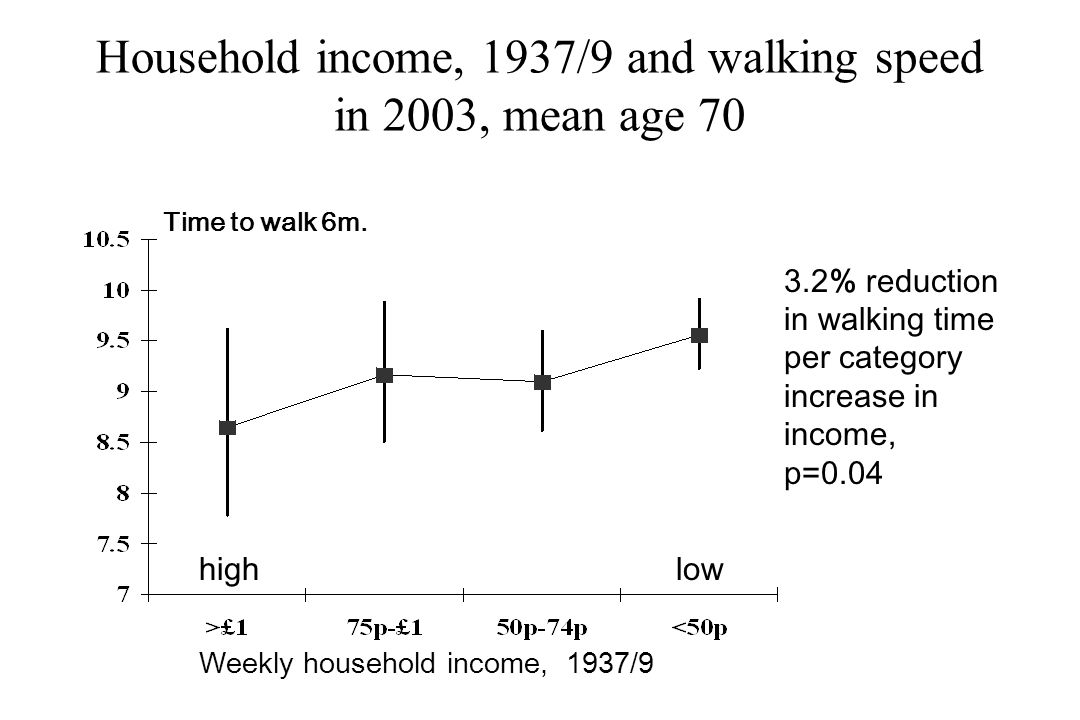 Household income, 1937/9 and walking speed in 2003, mean age 70