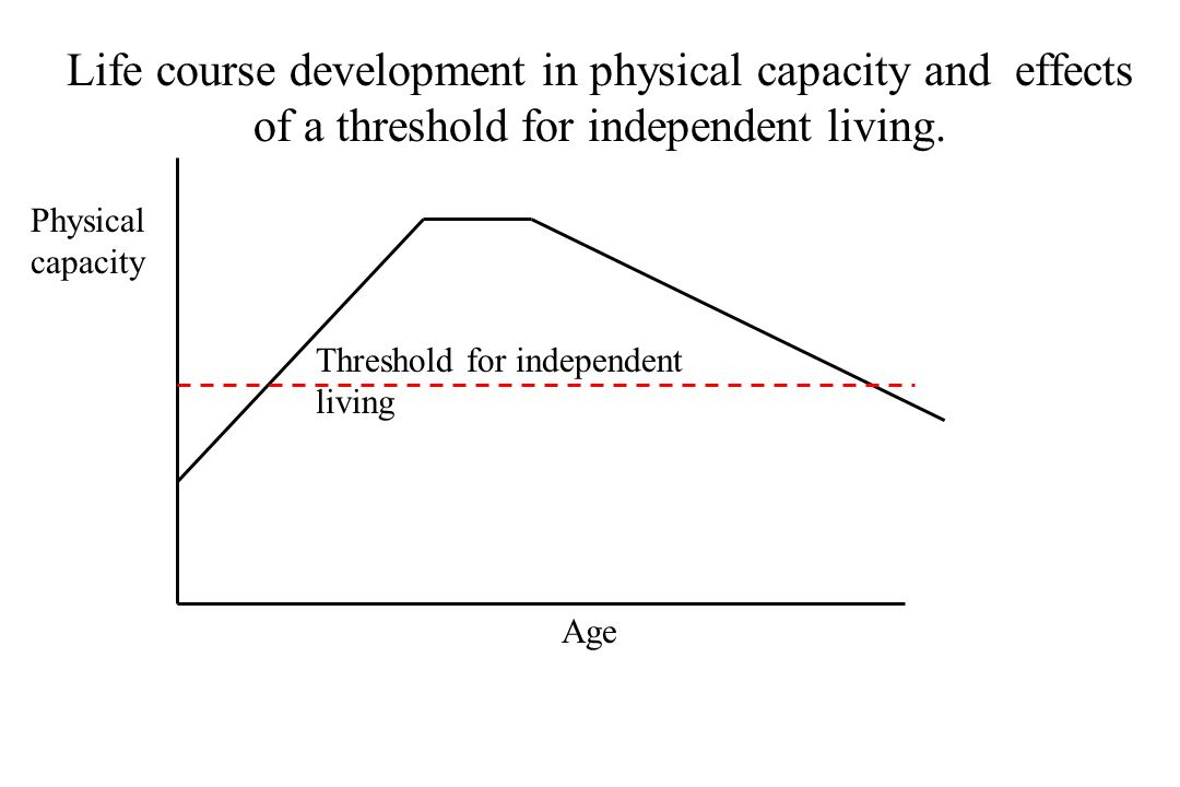 Life course development in physical capacity and effects of a threshold for independent living.