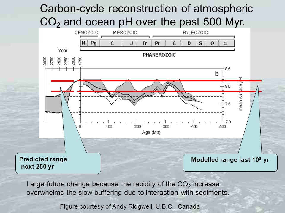 Carbon-cycle reconstruction of atmospheric CO2 and ocean pH over the past 500 Myr.