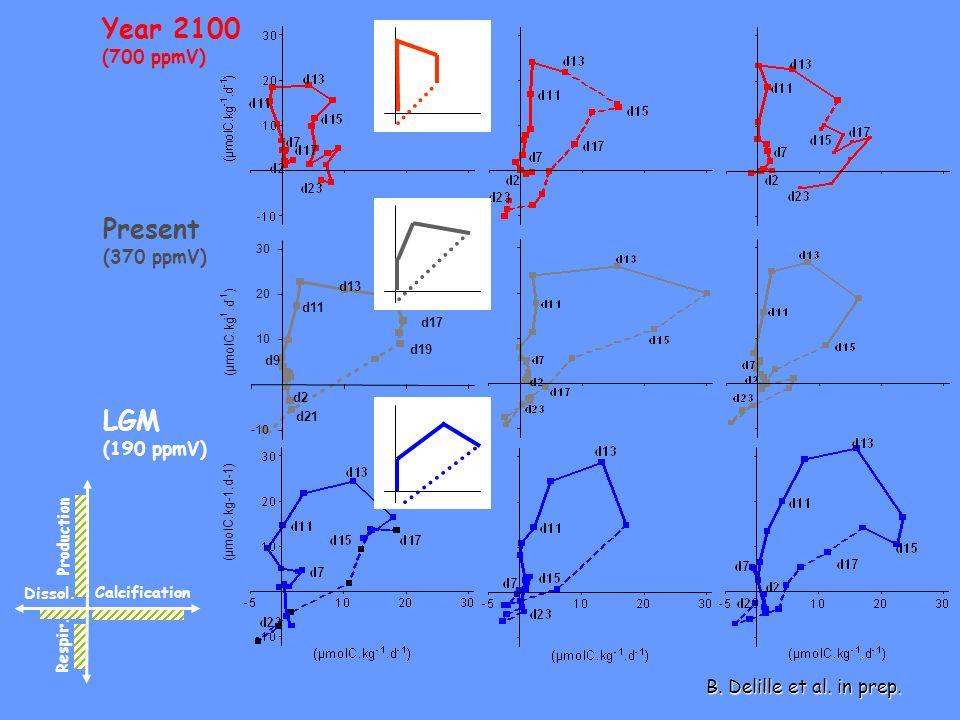Year 2100 Present LGM (700 ppmV) (370 ppmV) (190 ppmV)