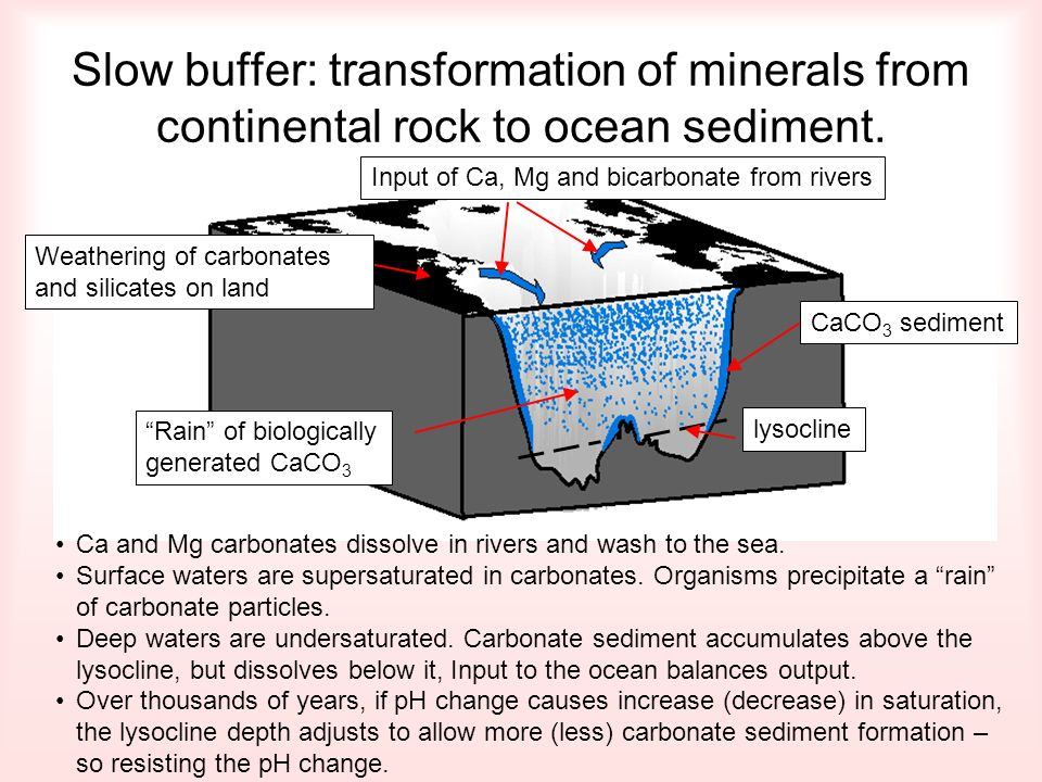 Slow buffer: transformation of minerals from continental rock to ocean sediment.