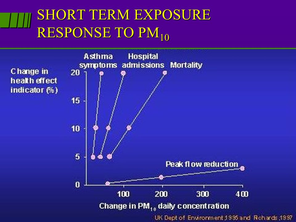 SHORT TERM EXPOSURE RESPONSE TO PM10