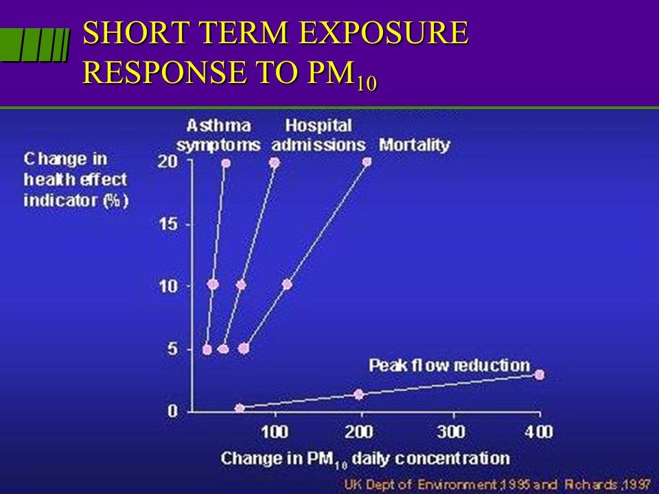 SHORT TERM EXPOSURE RESPONSE TO PM10