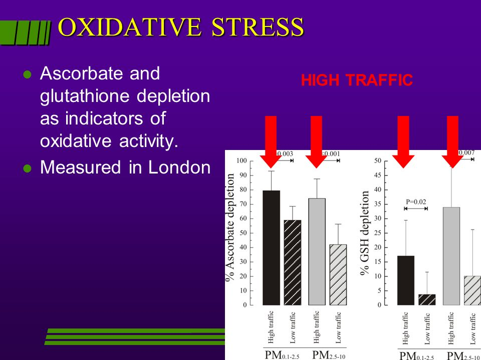 OXIDATIVE STRESS Ascorbate and glutathione depletion as indicators of oxidative activity. Measured in London.
