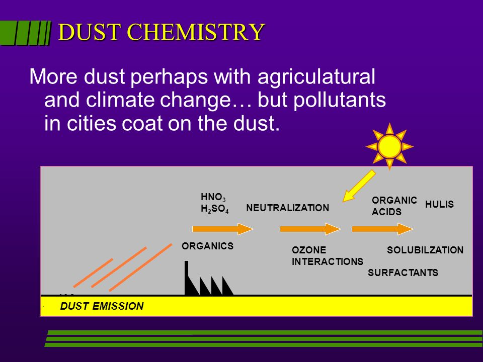 DUST CHEMISTRY More dust perhaps with agriculatural and climate change… but pollutants in cities coat on the dust.