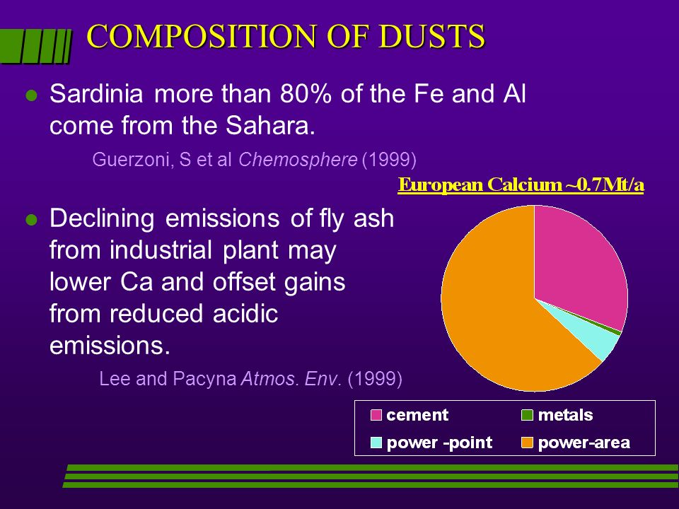 COMPOSITION OF DUSTS Sardinia more than 80% of the Fe and Al come from the Sahara. Guerzoni, S et al Chemosphere (1999)
