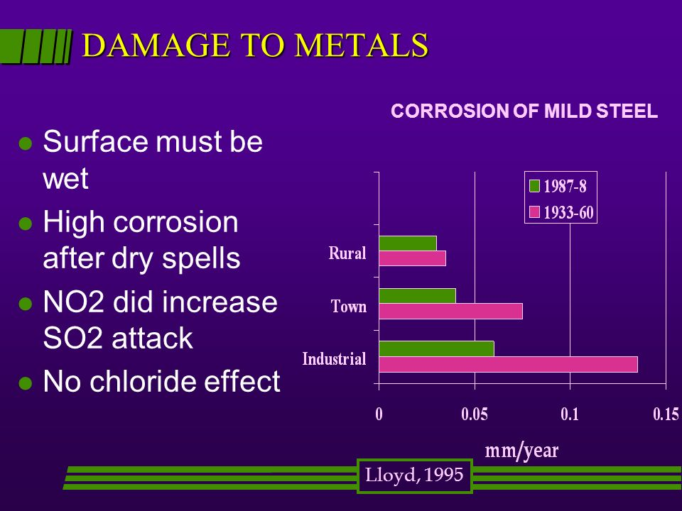 DAMAGE TO METALS Surface must be wet High corrosion after dry spells