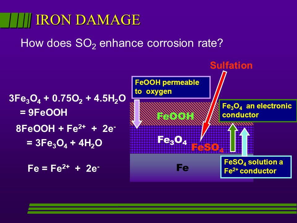 IRON DAMAGE How does SO2 enhance corrosion rate Sulfation