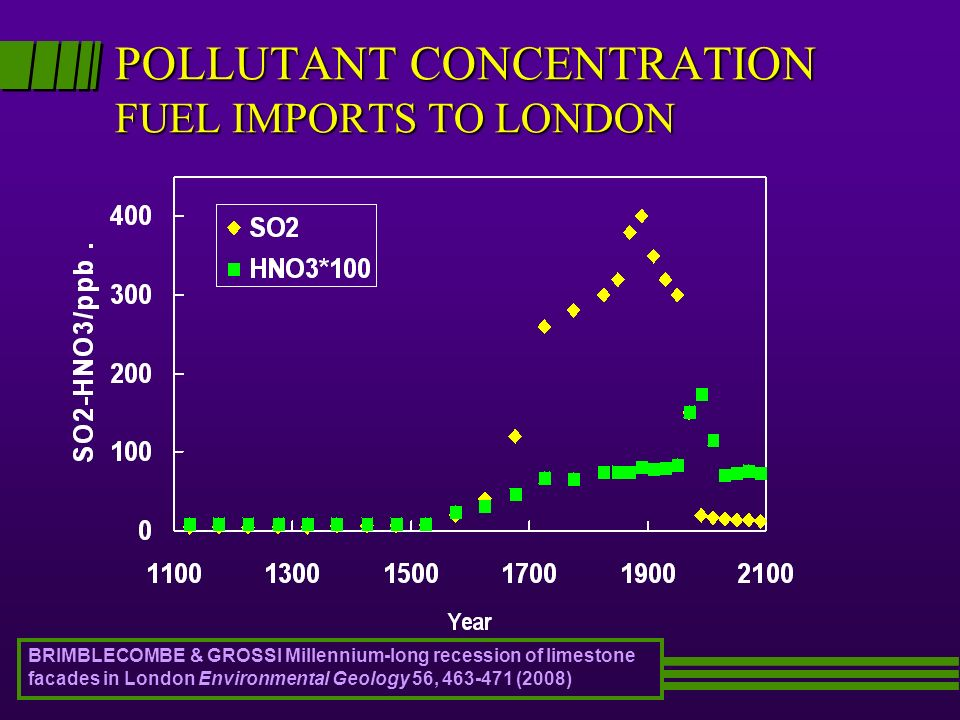 POLLUTANT CONCENTRATION FUEL IMPORTS TO LONDON