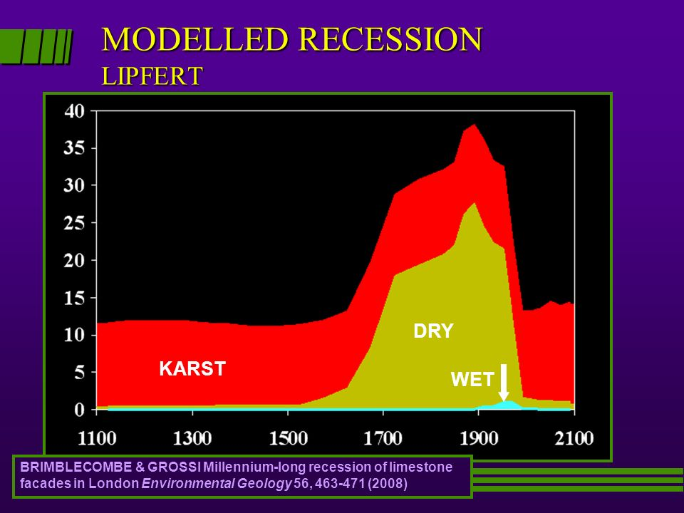 MODELLED RECESSION LIPFERT