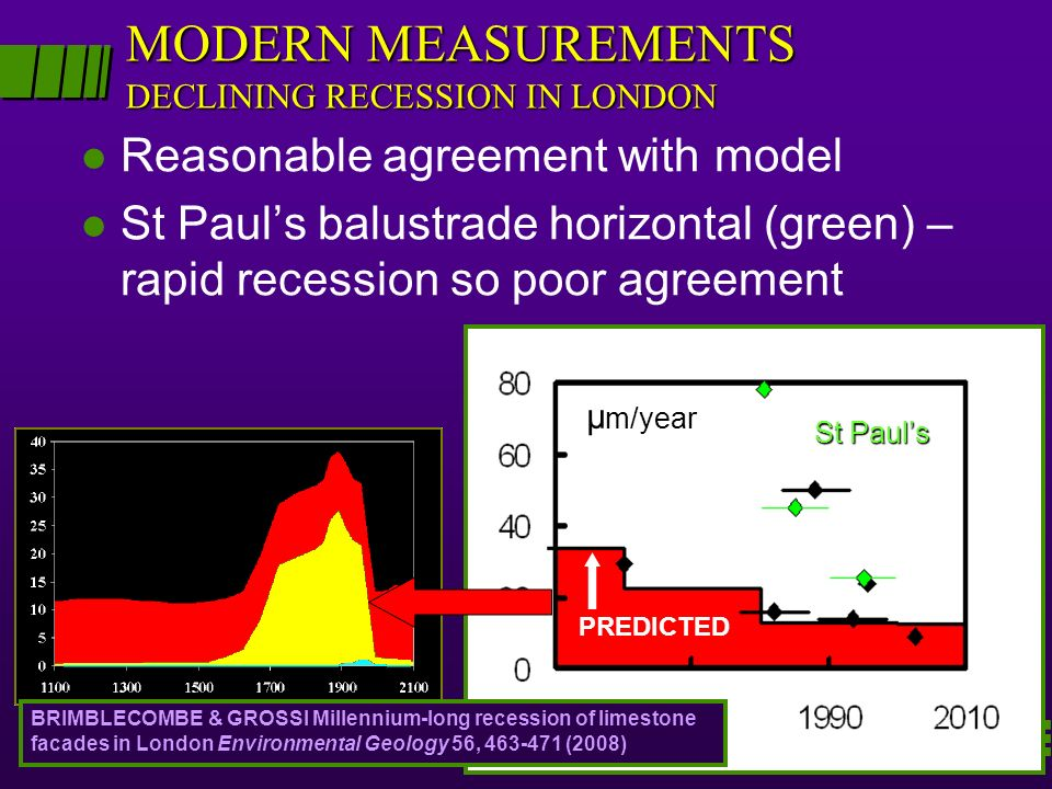 MODERN MEASUREMENTS DECLINING RECESSION IN LONDON