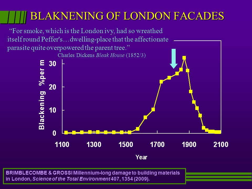 BLAKNENING OF LONDON FACADES
