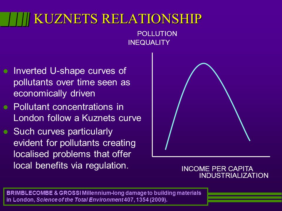 KUZNETS RELATIONSHIP INDUSTRIALIZATION. POLLUTION. INCOME PER CAPITA. INEQUALITY.