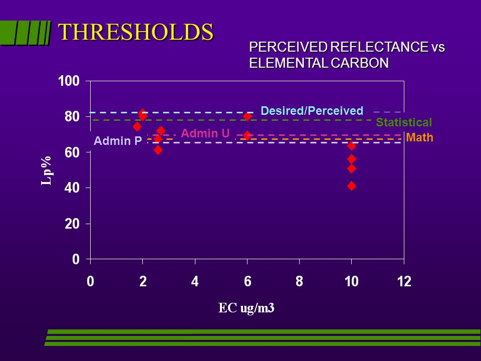 THRESHOLDS PERCEIVED REFLECTANCE vs ELEMENTAL CARBON Desired/Perceived