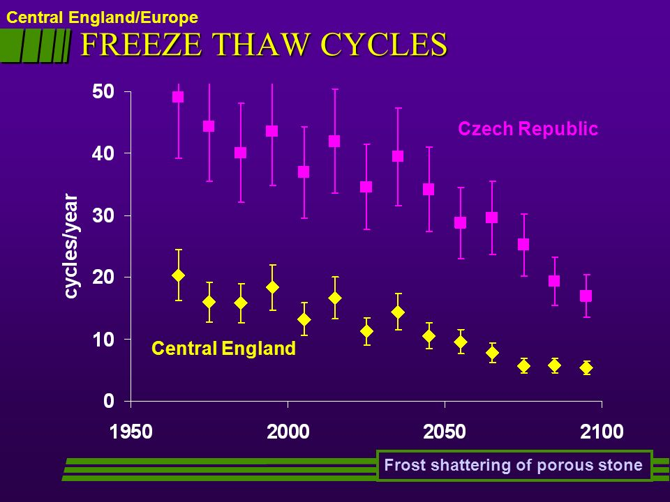 FREEZE THAW CYCLES Czech Republic Central England
