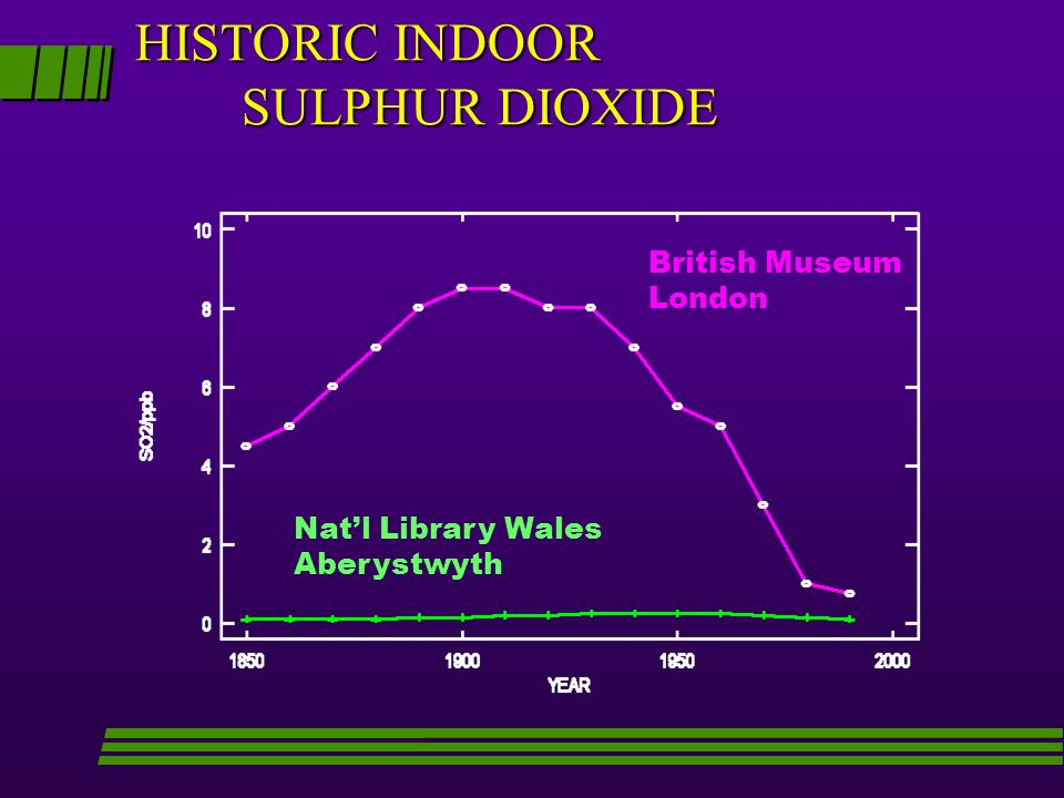 HISTORIC INDOOR SULPHUR DIOXIDE