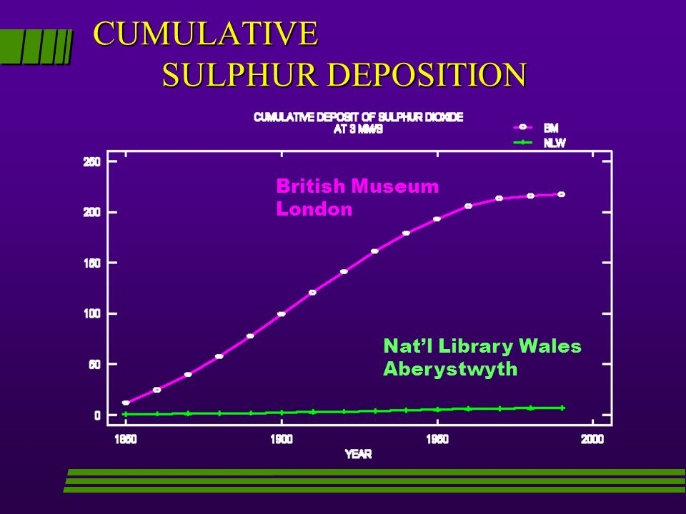 CUMULATIVE SULPHUR DEPOSITION