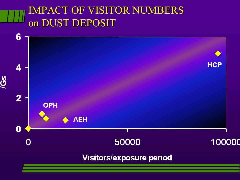 IMPACT OF VISITOR NUMBERS on DUST DEPOSIT
