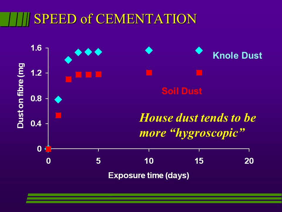 SPEED of CEMENTATION House dust tends to be more hygroscopic