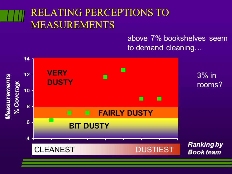 RELATING PERCEPTIONS TO MEASUREMENTS