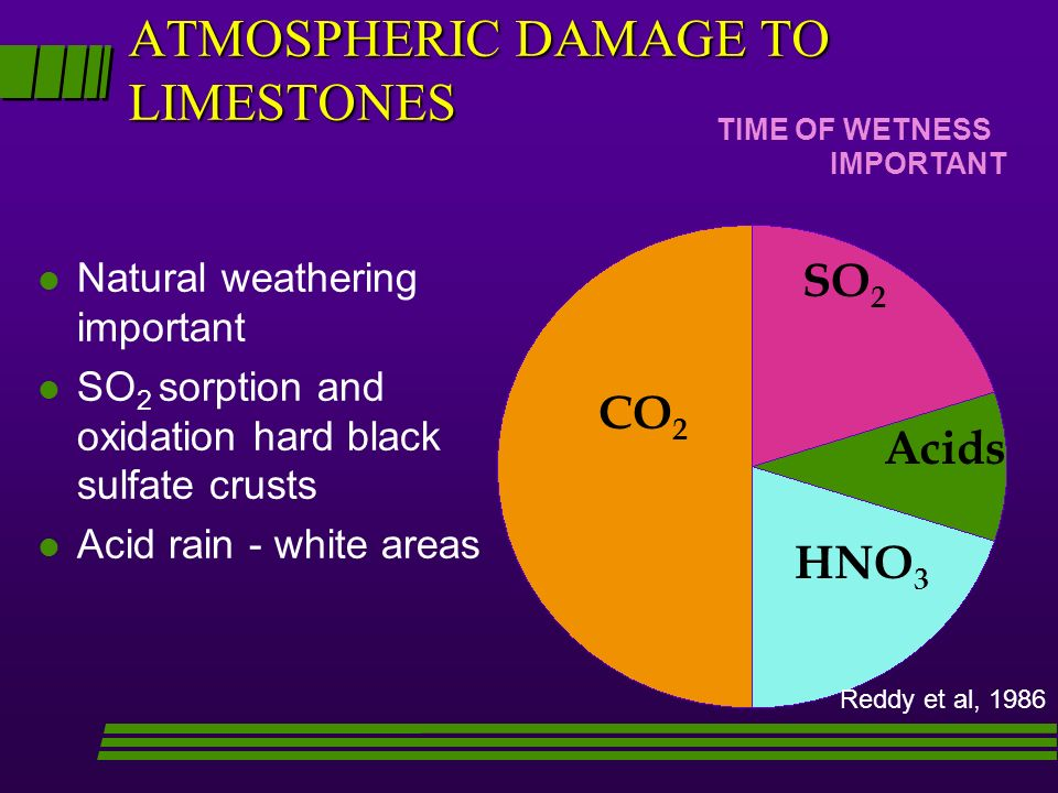 ATMOSPHERIC DAMAGE TO LIMESTONES