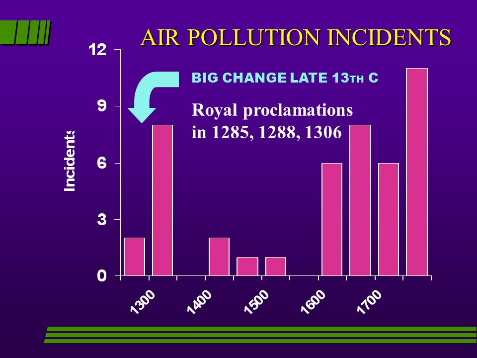 AIR POLLUTION INCIDENTS