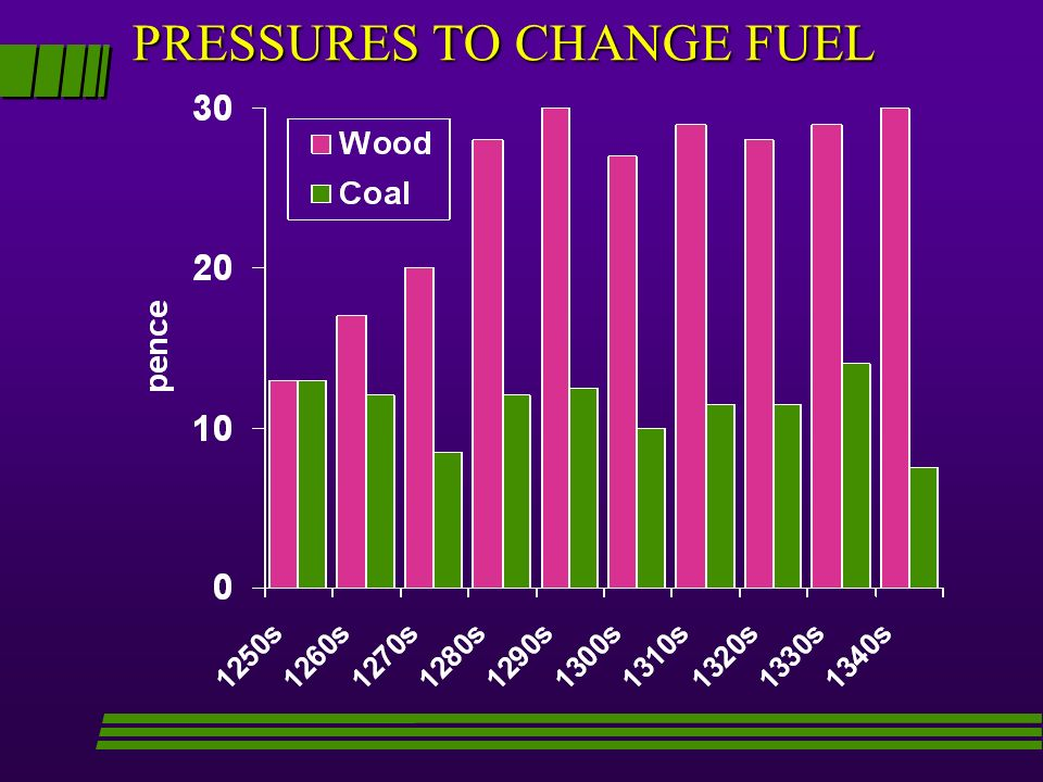 PRESSURES TO CHANGE FUEL