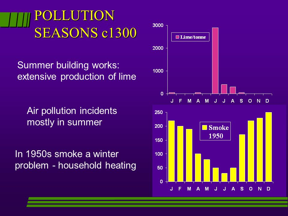 POLLUTION SEASONS c1300 Summer building works:
