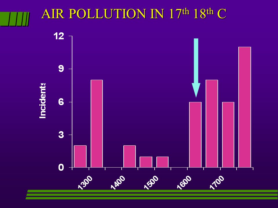 AIR POLLUTION IN 17th 18th C