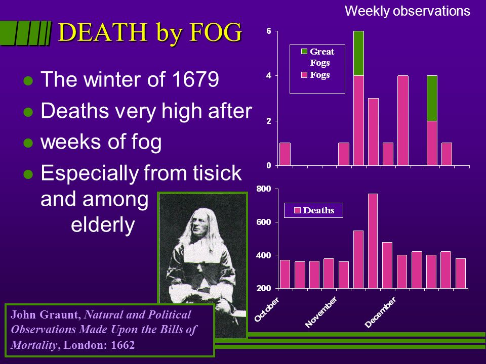DEATH by FOG The winter of 1679 Deaths very high after weeks of fog