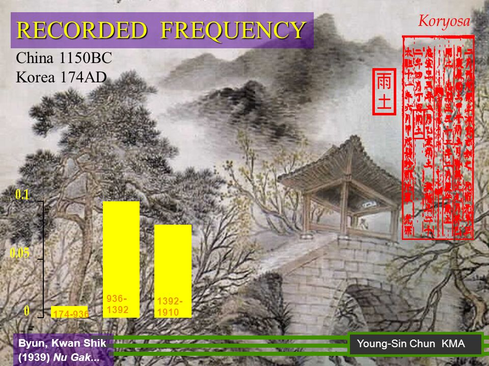 RECORDED FREQUENCY Koryosa China 1150BC Korea 174AD Young-Sin Chun KMA