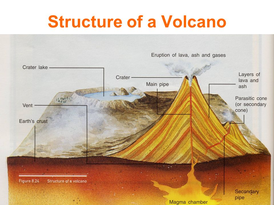 structure of volcano  - 28 images