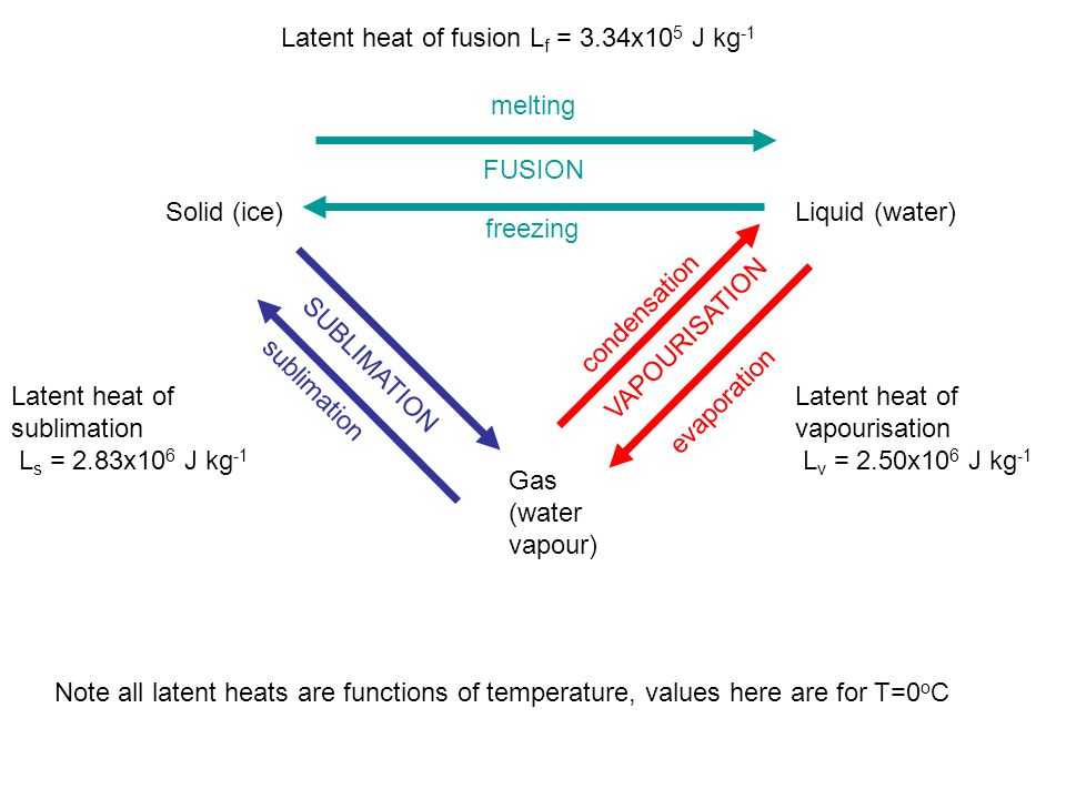 Latent heat of fusion Lf = 3.34x105 J kg-1