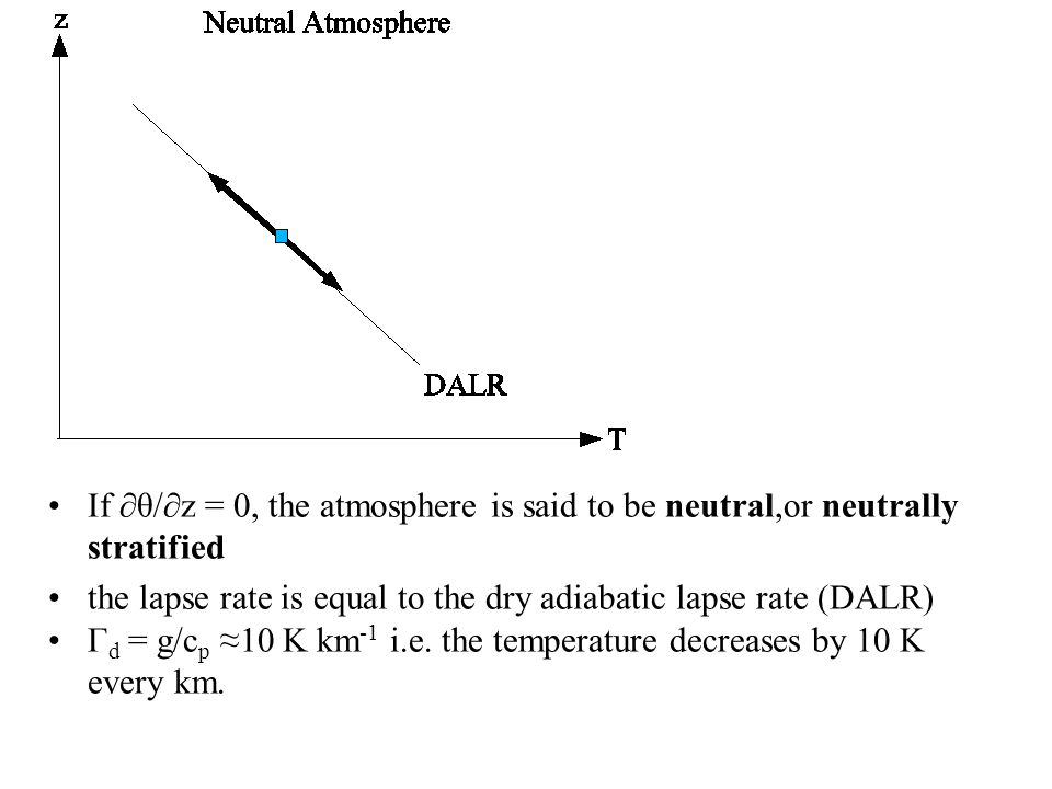 If ∂θ/∂z = 0, the atmosphere is said to be neutral,or neutrally stratified